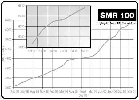 SMR 100