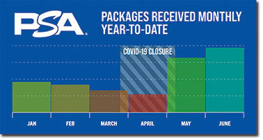 Packages received monthly year-to-date